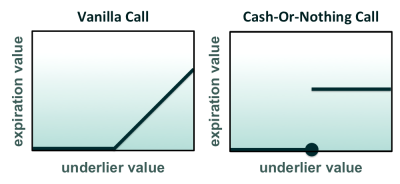 Exhibit 1: Expiration values for a European vanilla call and a European binary cash-or-nothing call. The cash-or-nothing call makes a fixed payment if it expires in the money. It pays nothing if it expires at the money or out of the money. Binary options are also called digital options.