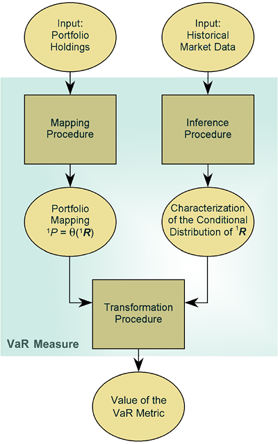 Exhibit 2: All practical VaR measures accept portfolio data and historical market data as inputs. They process these with a mapping procedure, inference procedure, and transformation procedure. Output comprises the value of a value-at-risk metric. That value is the value-at-risk measurement.
