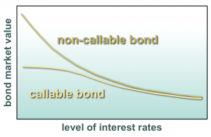 Exhibit 1: The price behavior of a callable bond is compared with that of a similar non-callable bond. As interest rates drop, their prices diverge, reflecting the fact that the callable bond is likely to be called.