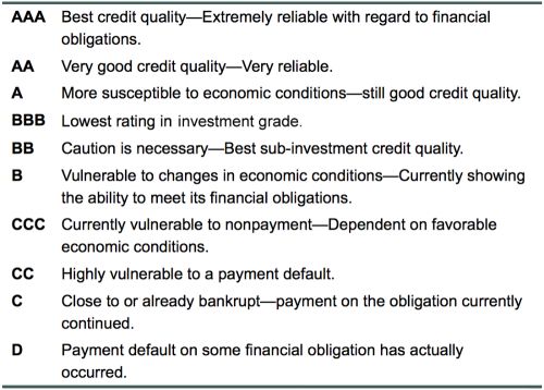 Exhibit 1: This is the system of credit ratings Standard & Poor's applies to bonds. Ratings can be modified with + or – signs, so a AA– is a higher rating than is an A+ rating. With such modifications, BBB– is the lowest investment grade rating. Other credit rating systems are similar. Source: Standard & Poor's.
