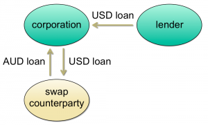Exhibit 1: By entering into a currency swap with a third party, a corporation can convert a USD loan into an AUD loan.
