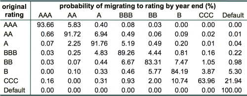 Exhibit 1: One-year ratings migration probabilities based upon bond rating data from 1981-2000. Data is adjusted for rating withdrawals. Numbers in each row should sum to 100%. Due to round-off error, they may not do so exactly. Source: Standard & Poor's.