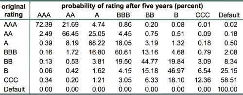 Exhibit 2: Five-year ratings migration probabilities obtained by multiplying the matrix of Exhibit 1 by itself five times.