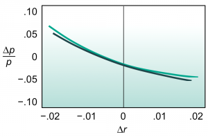 "Exhibit 4: Convexity reflects curvature. Here a ""best fit"" parabola is fit to the graph of Exhibit 2."